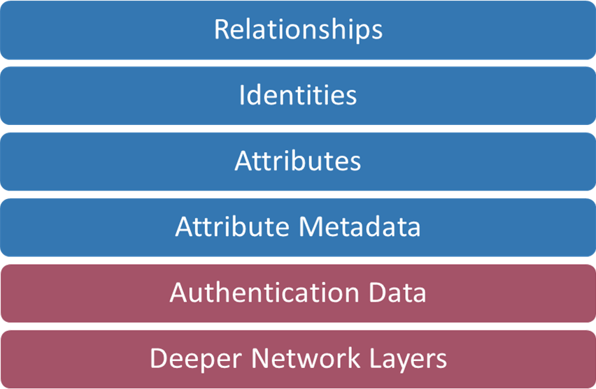 Digital Identity Stack