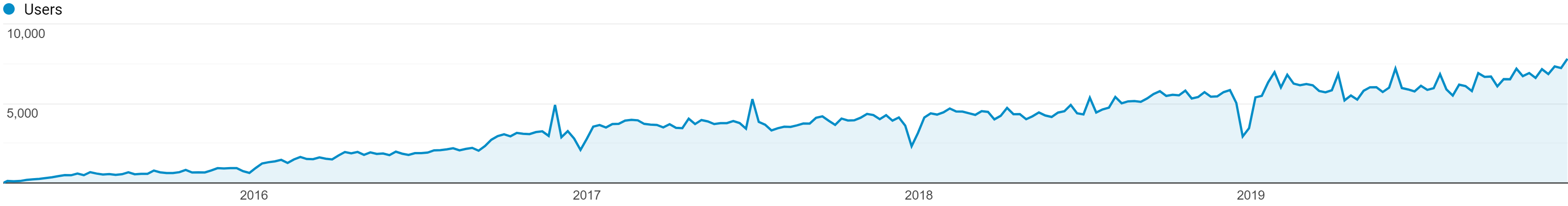 2019 Website Analytics
