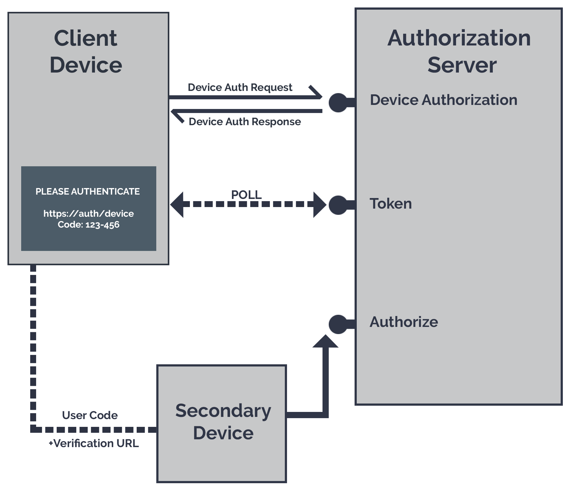 A diagram showing the OAuth device flow process