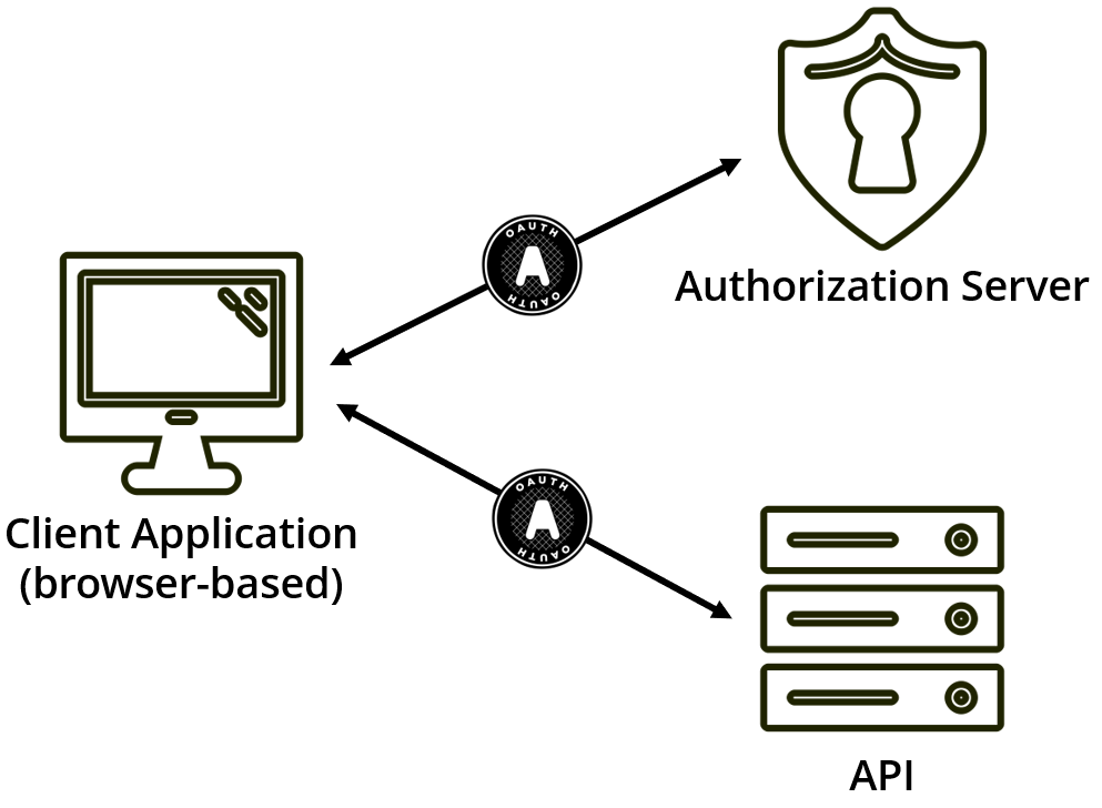 Cheat Sheet: OAuth for Browser-Based Applications (e g  a
